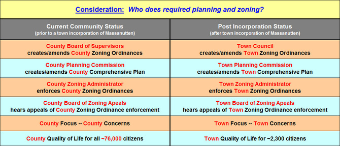 Consideration: Who does required planning and zoning?
