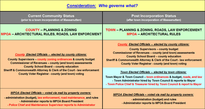 Consideration: Who governs what?