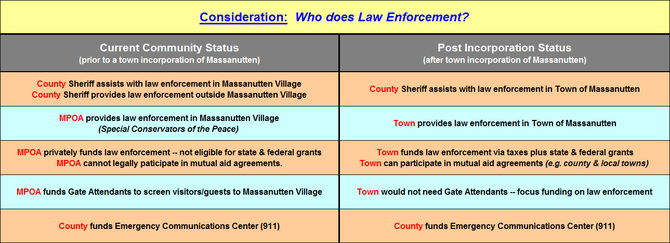 Consideration:  Who does Law Enforcement?